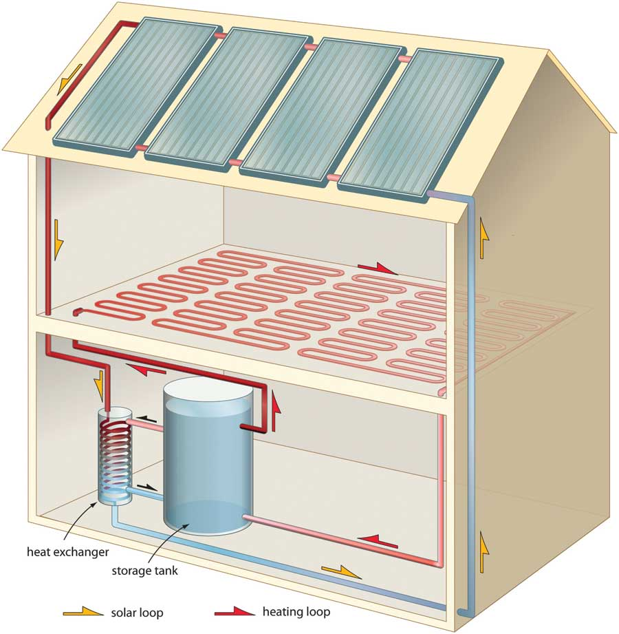 Heat your home with solar hot water thesurvivalplaceblog for House heating systems